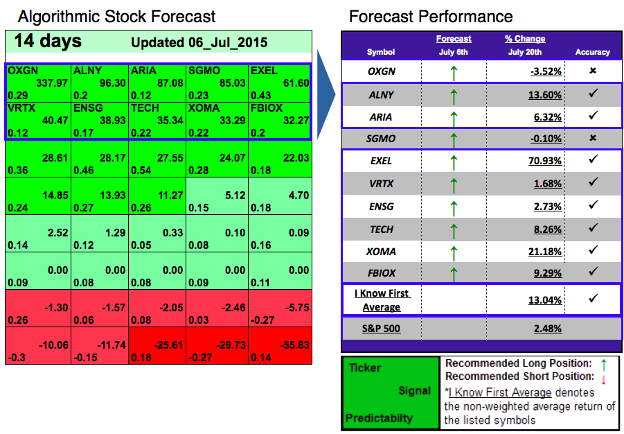 Stock Price Predictor