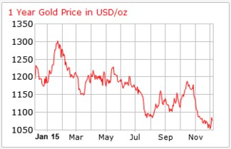 Gold Forecast for 2016