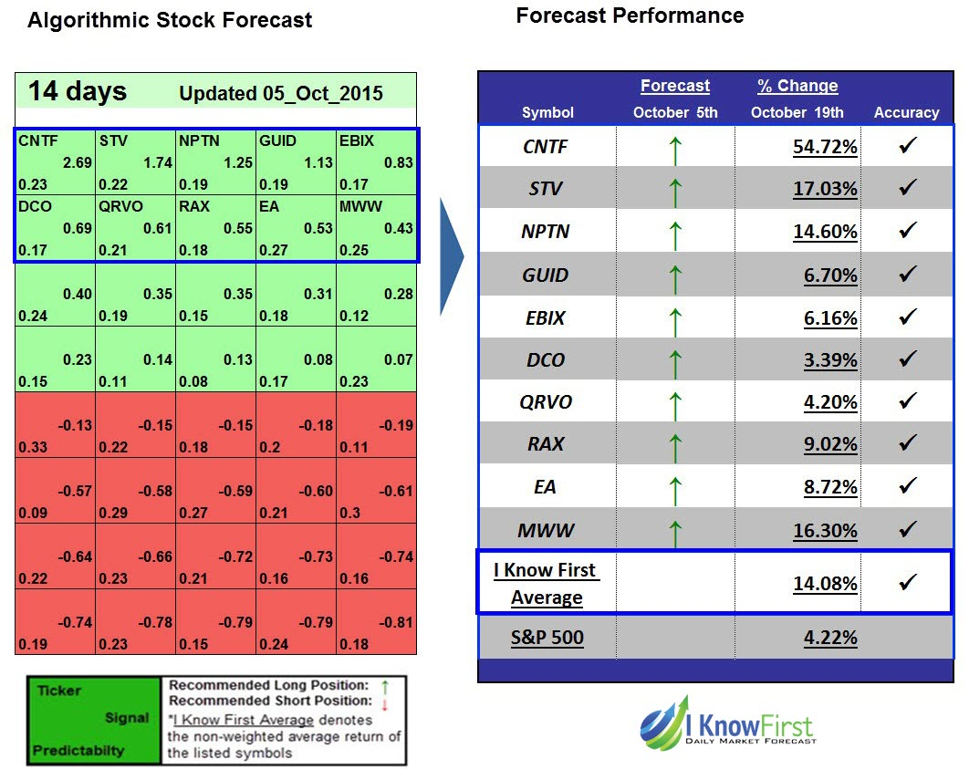 EA Stock Forecast For 2016