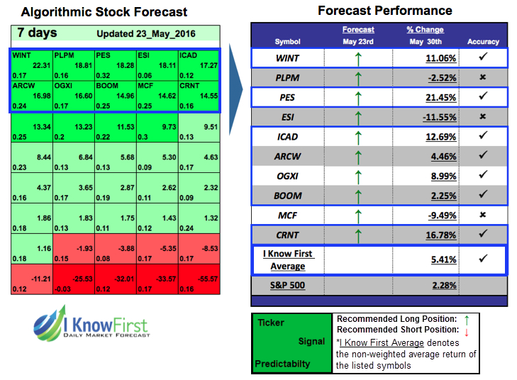 Stock Projections