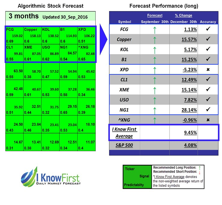Commodities outlook