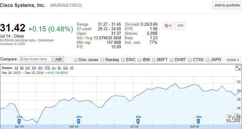 cisco stock price