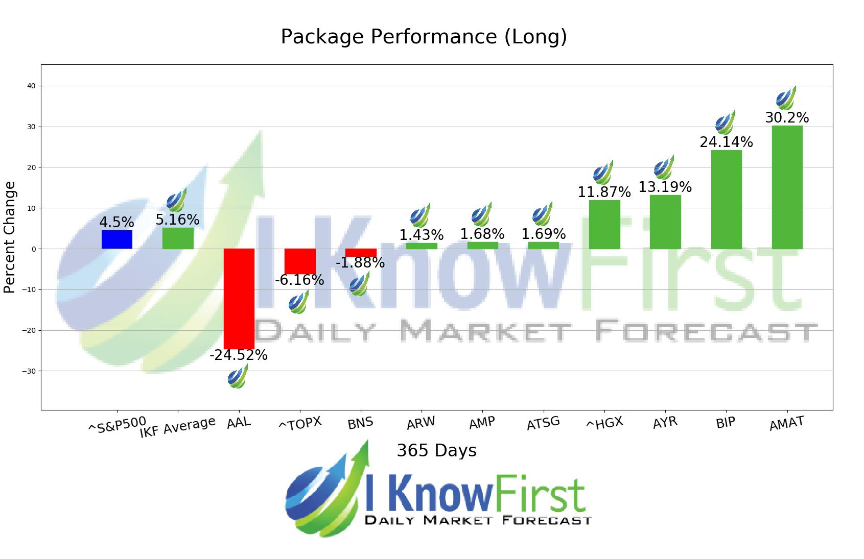 52 Week Low Stocks chart