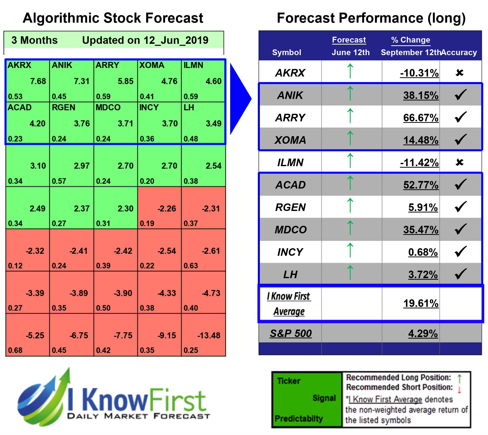 Best Biotech Stocks