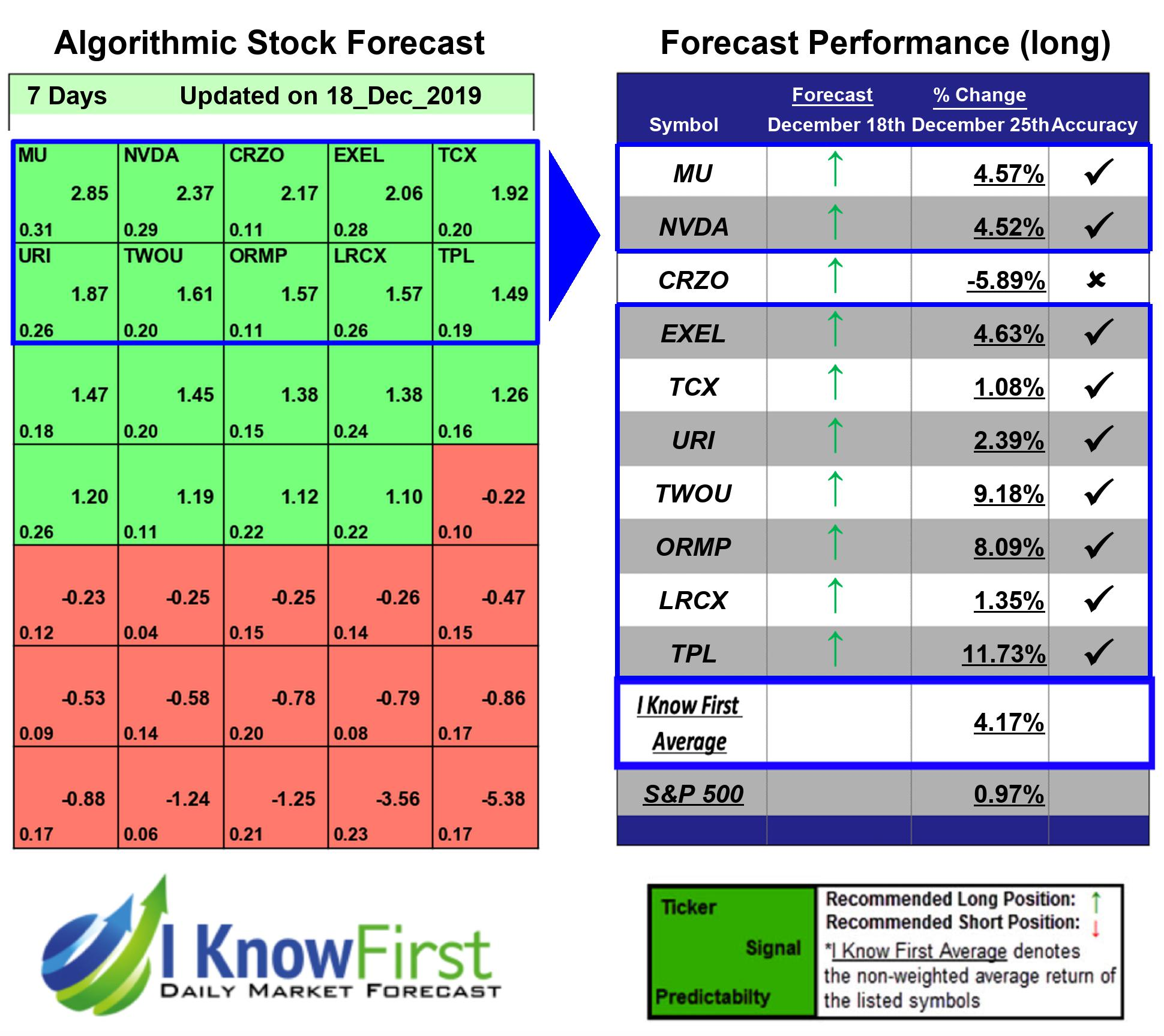 Stock Market Predictions