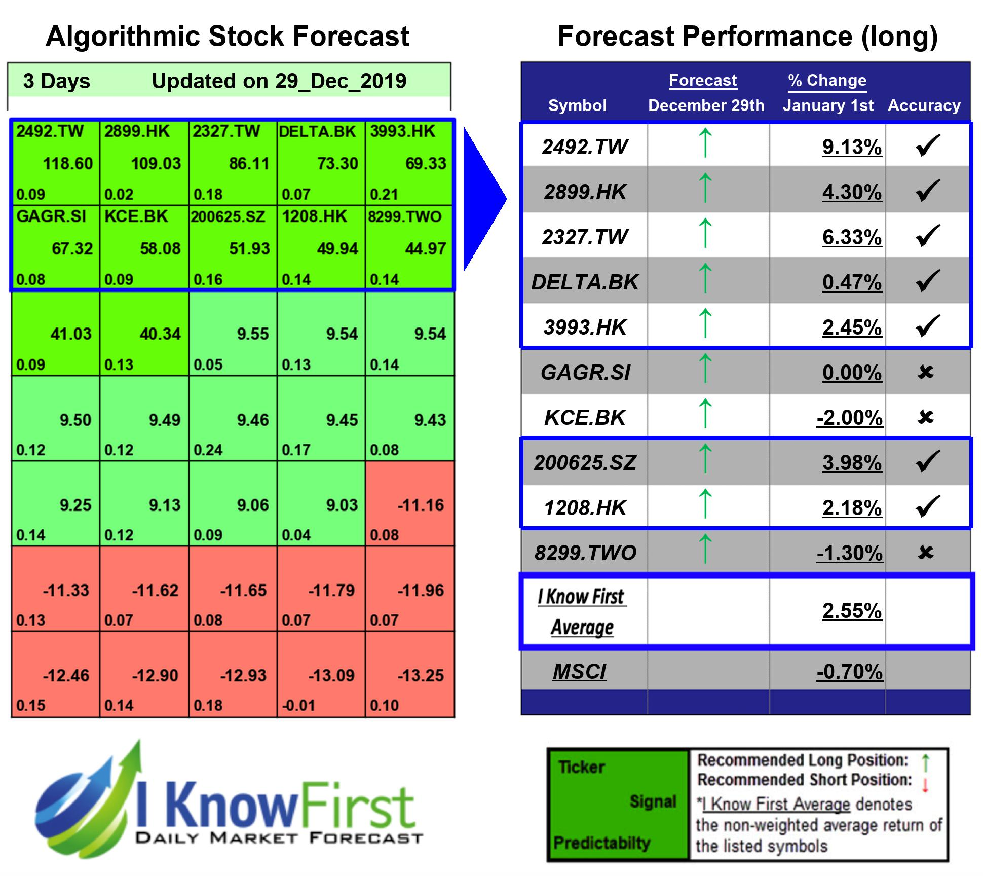 MSCI Stocks Predictions