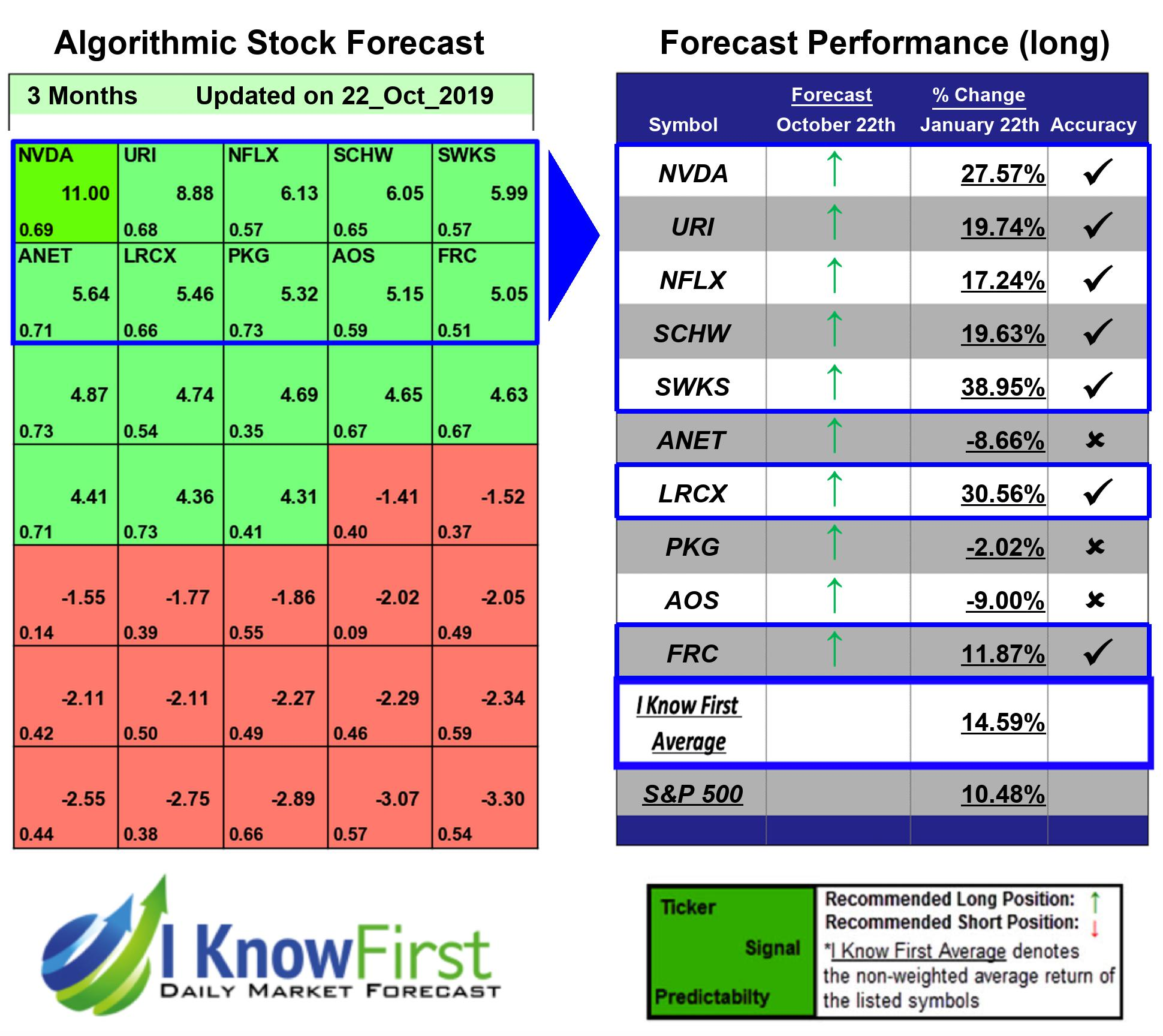 Best S&P 500 Stock Picks