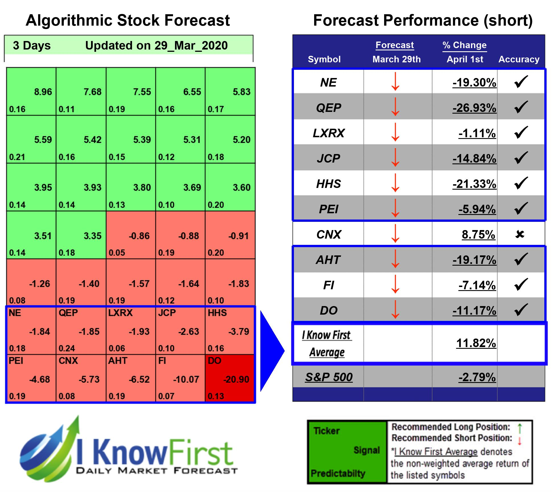 Stock Market Forecast