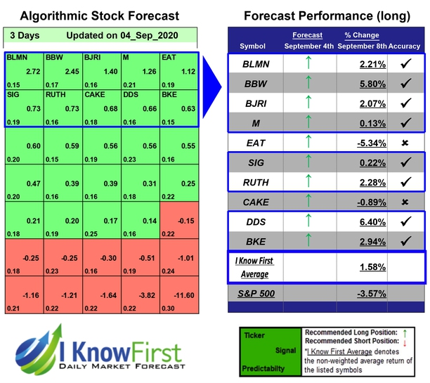 Stock Market Projections
